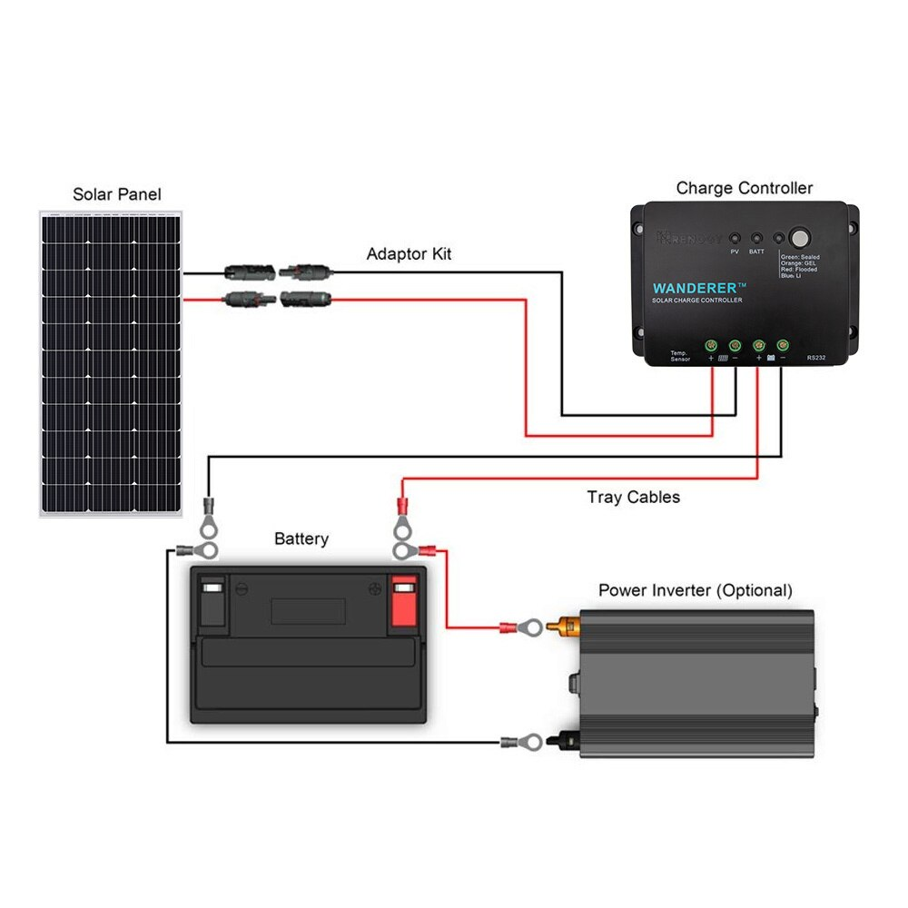Renogy 100W Solar Power Starter Kit